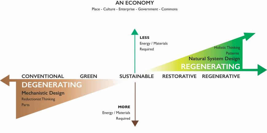 regen-economy-hunter