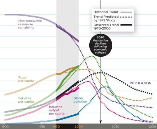 hunter-blog2-smithsonian-graph