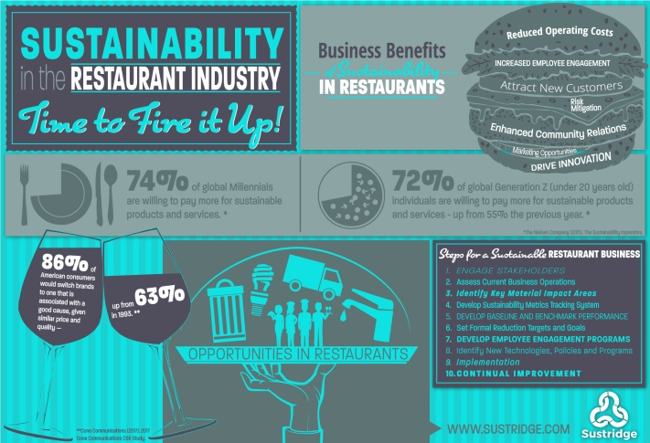 josh-prigge-sustridge-infographic-restaurants